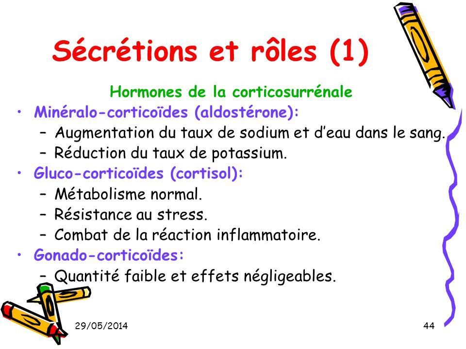 Hormones de la corticosurrénale