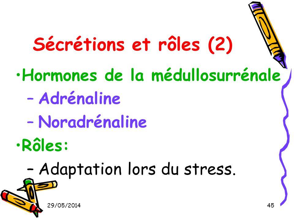 Sécrétions et rôles (2) Hormones de la médullosurrénale Adrénaline