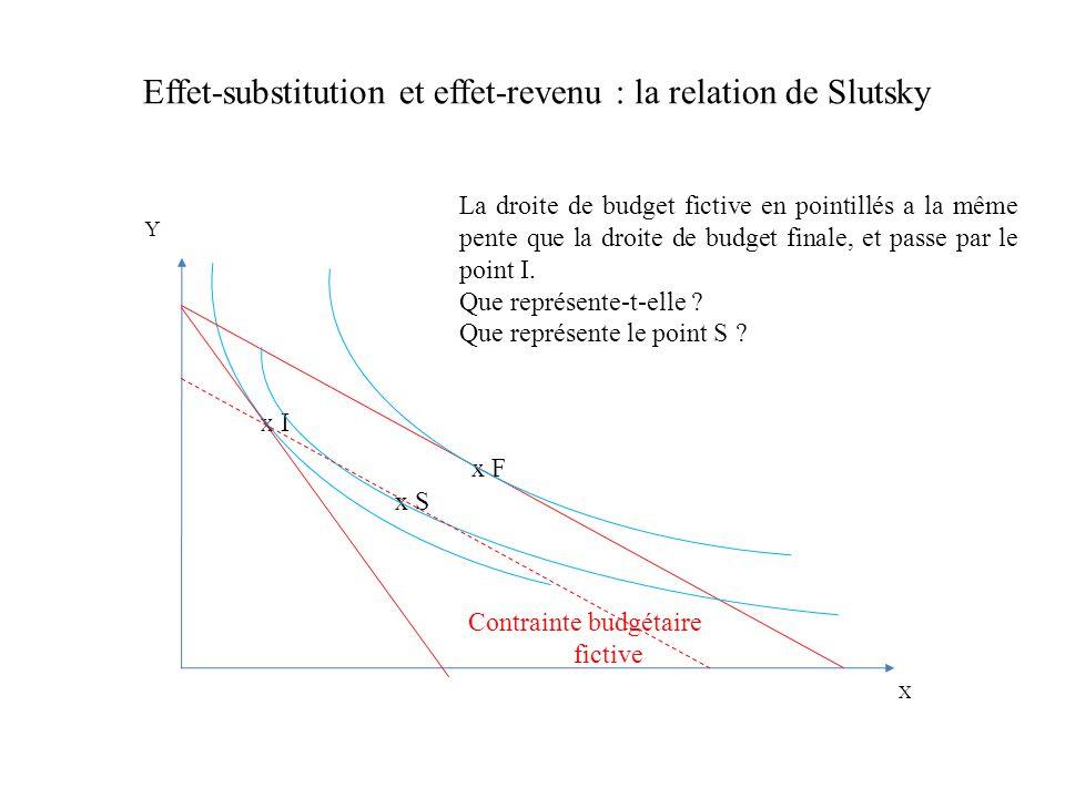 Effet-substitution et effet-revenu : la relation de Slutsky