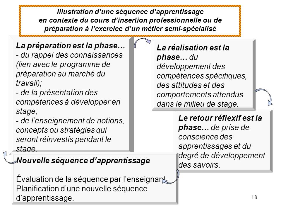 Illustration d'une séquence d'apprentissage