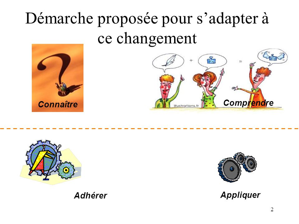 Démarche proposée pour s'adapter à ce changement