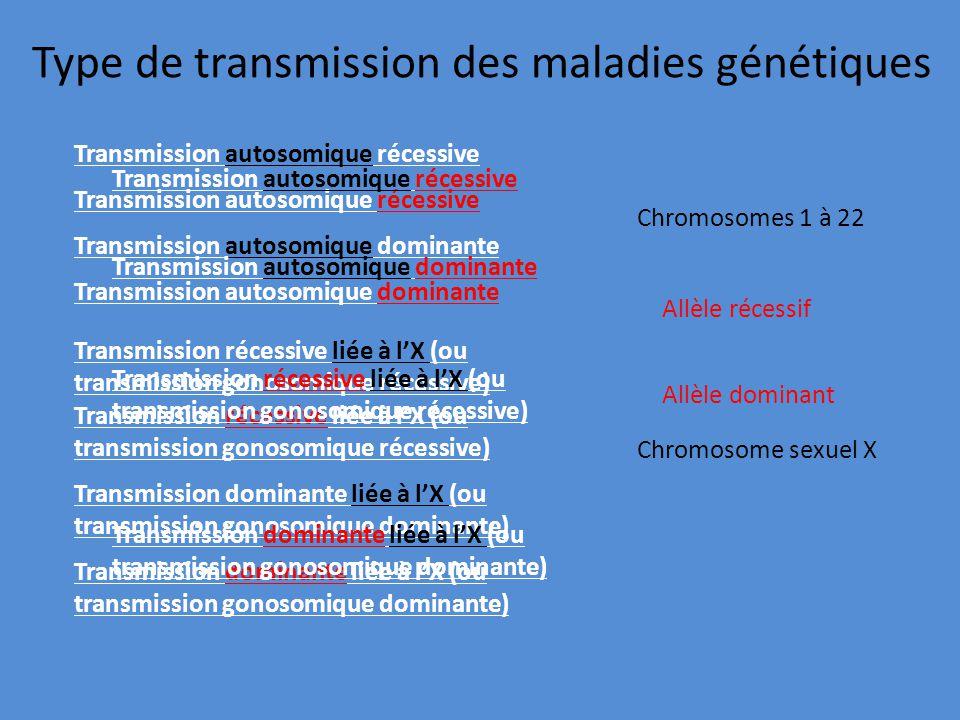 Type de transmission des maladies génétiques