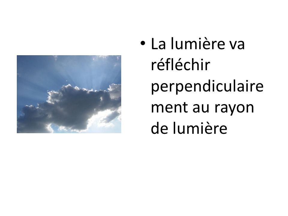 La lumière va réfléchir perpendiculairement au rayon de lumière