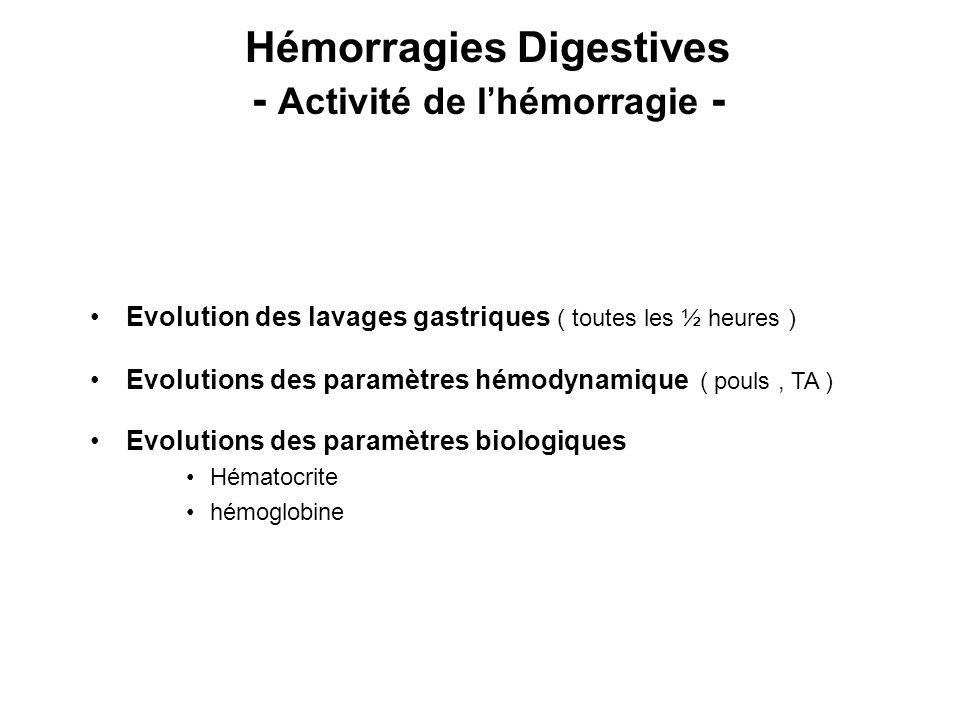 Hémorragies Digestives - Activité de l'hémorragie -