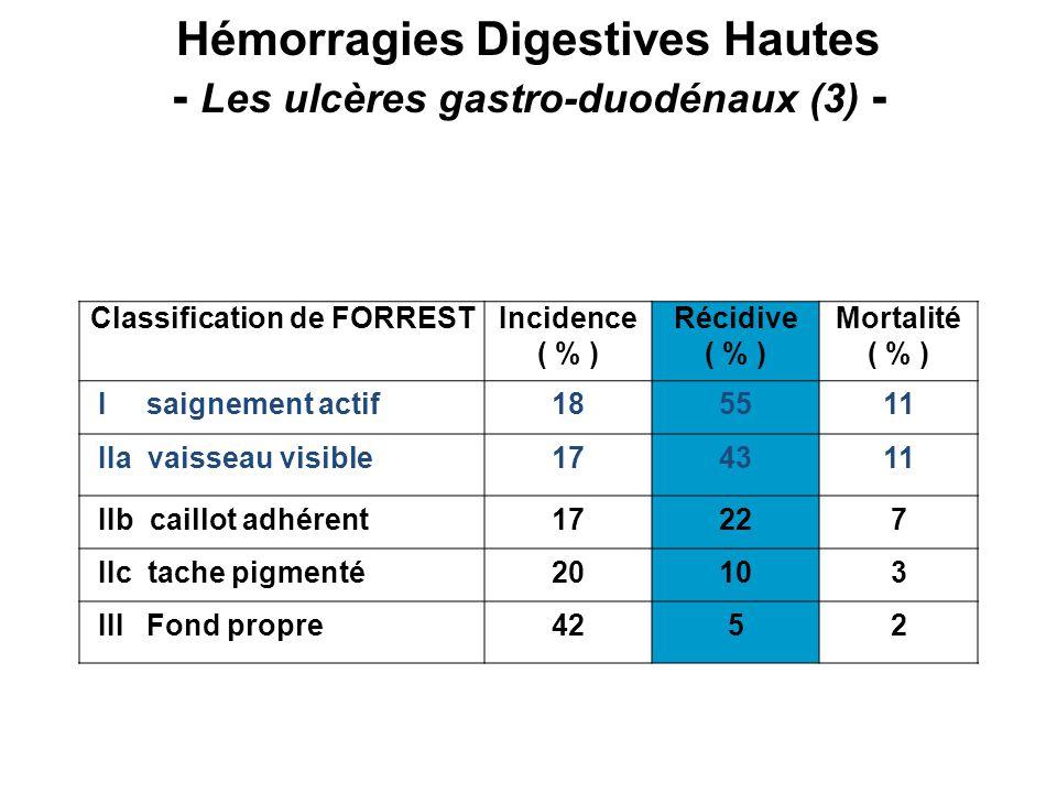 Hémorragies Digestives Hautes - Les ulcères gastro-duodénaux (3) -