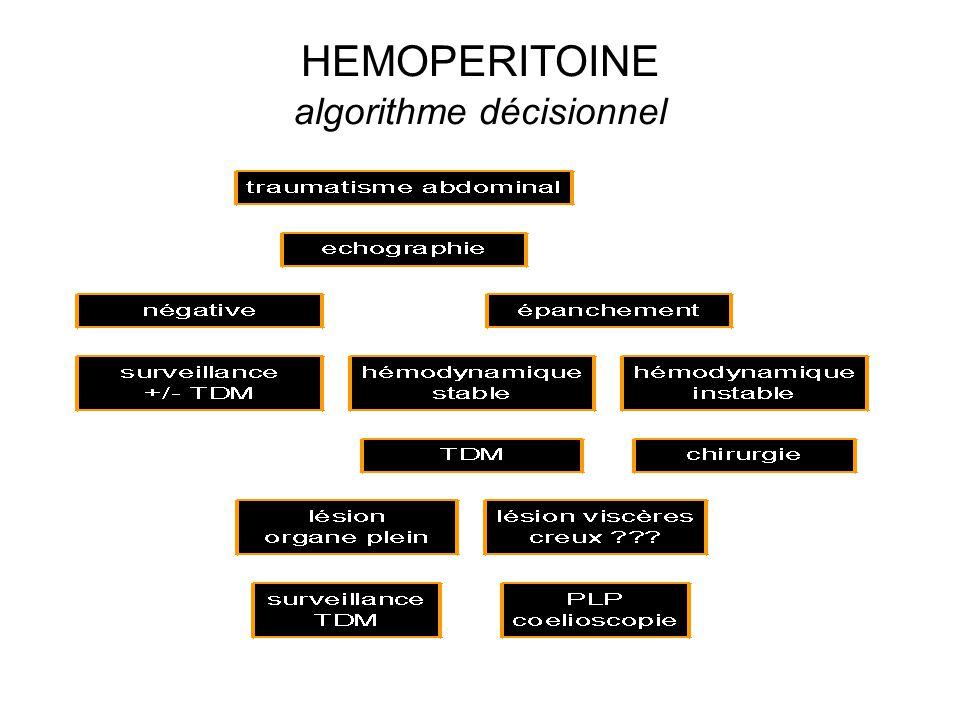 HEMOPERITOINE algorithme décisionnel