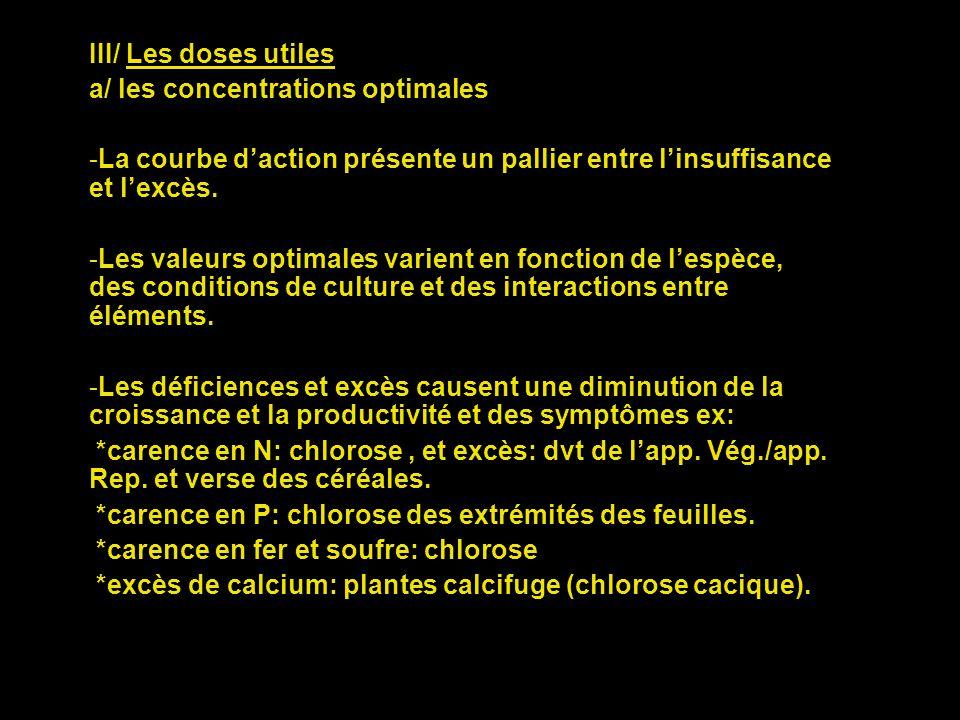 III/ Les doses utiles a/ les concentrations optimales. La courbe d'action présente un pallier entre l'insuffisance et l'excès.
