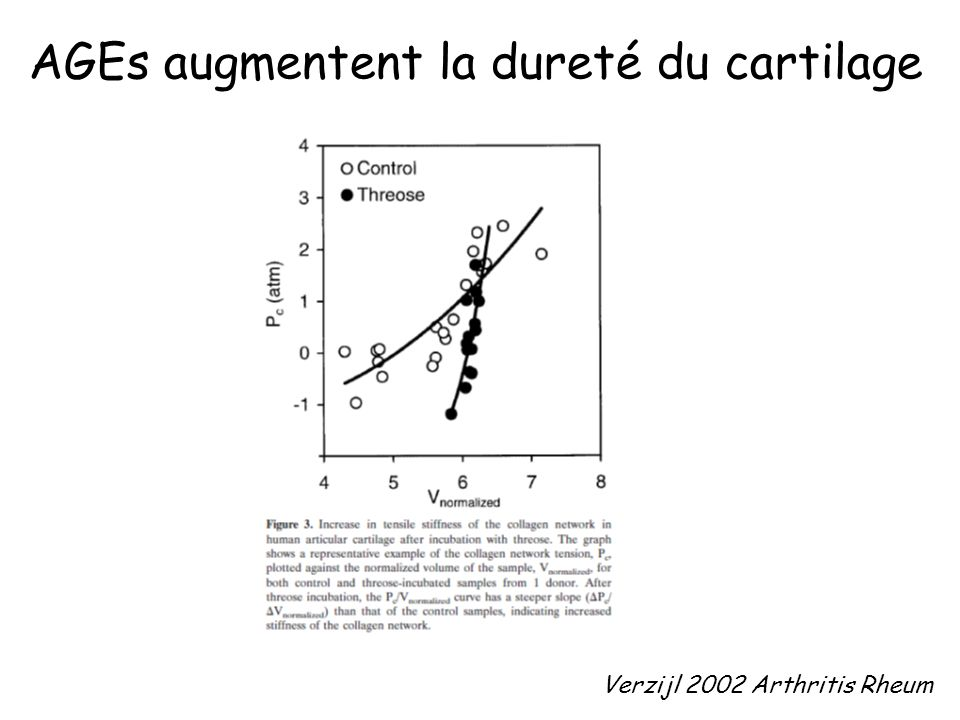 AGEs augmentent la dureté du cartilage