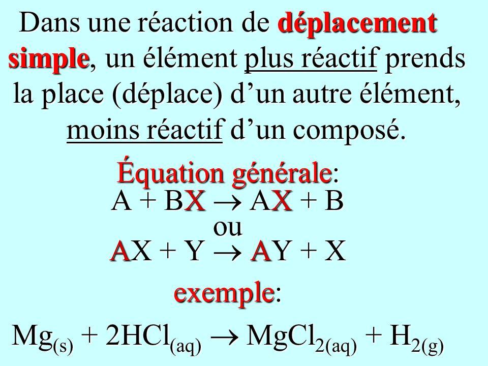 Mg(s) + 2HCl(aq)  MgCl2(aq) + H2(g)