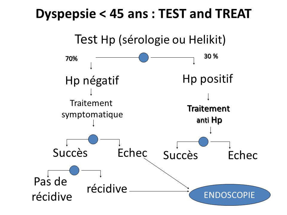 Dyspepsie < 45 ans : TEST and TREAT