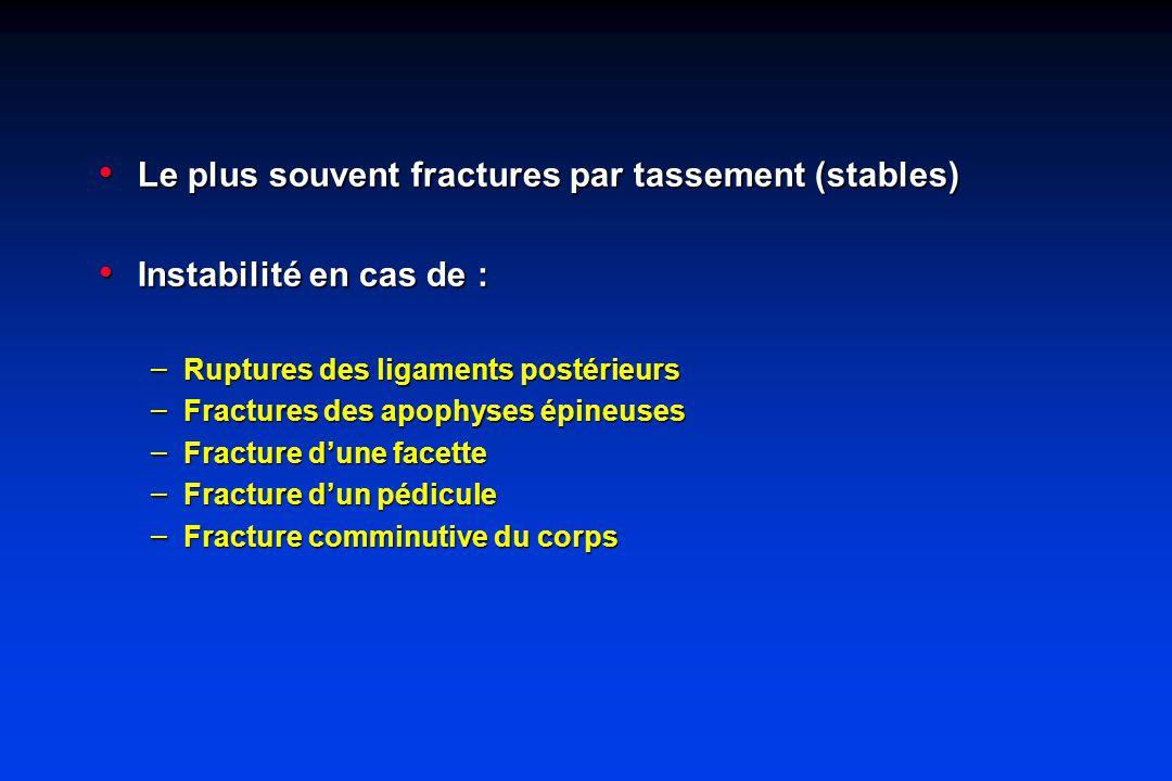 Le plus souvent fractures par tassement (stables)