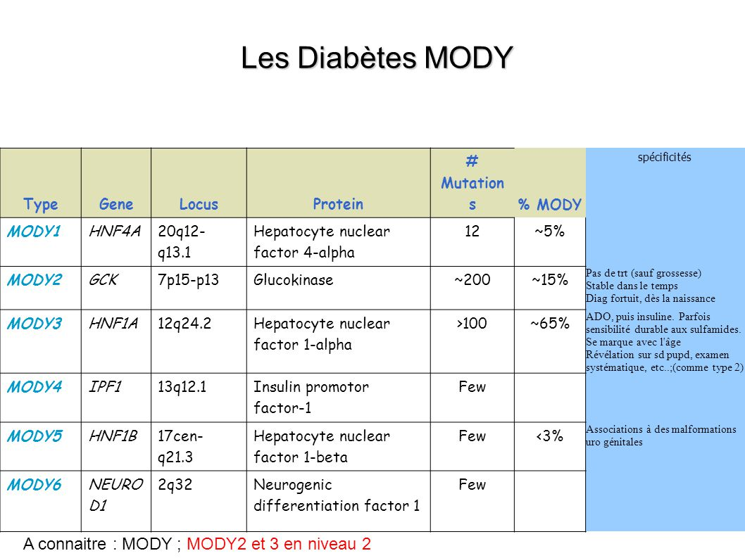 Les Diabètes MODY A connaitre : MODY ; MODY2 et 3 en niveau 2 Type