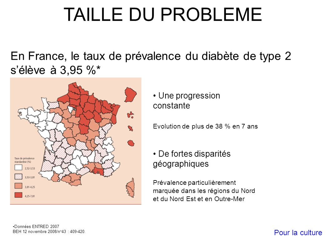 TAILLE DU PROBLEME En France, le taux de prévalence du diabète de type 2 s'élève à 3,95 %*