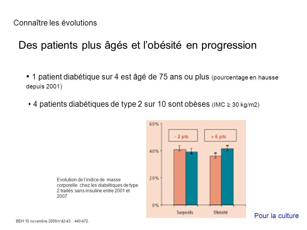 Des patients plus âgés et l'obésité en progression