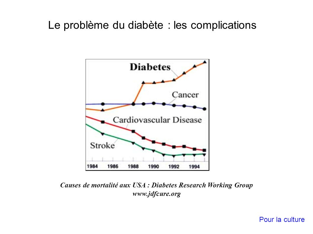 Causes de mortalité aux USA : Diabetes Research Working Group