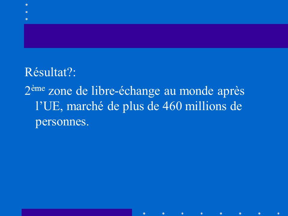 Résultat : 2ème zone de libre-échange au monde après l'UE, marché de plus de 460 millions de personnes.