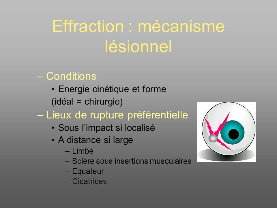Effraction : mécanisme lésionnel