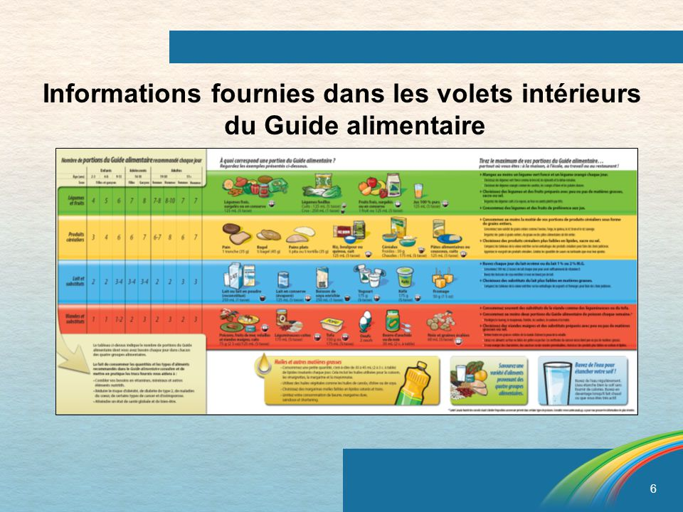 Informations fournies dans les volets intérieurs du Guide alimentaire