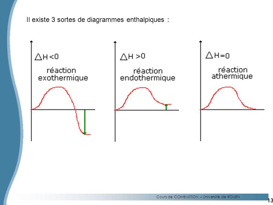 Il existe 3 sortes de diagrammes enthalpiques :
