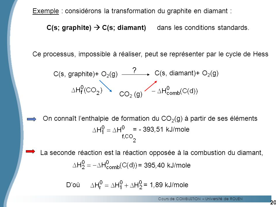 Exemple : considérons la transformation du graphite en diamant :