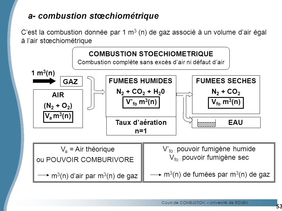 COMBUSTION STOECHIOMETRIQUE
