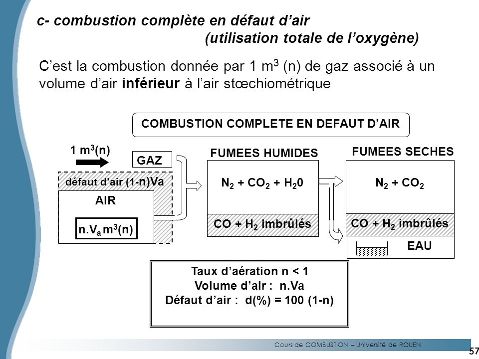 Défaut d'air : d(%) = 100 (1-n) COMBUSTION COMPLETE EN DEFAUT D'AIR
