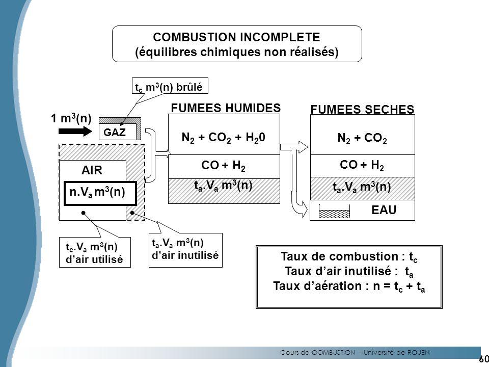 COMBUSTION INCOMPLETE (équilibres chimiques non réalisés)