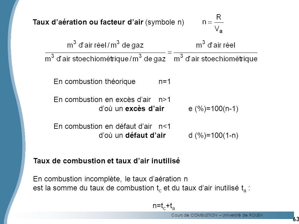 Taux d'aération ou facteur d'air (symbole n)