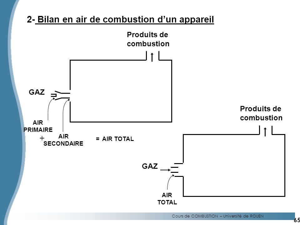 2- Bilan en air de combustion d'un appareil