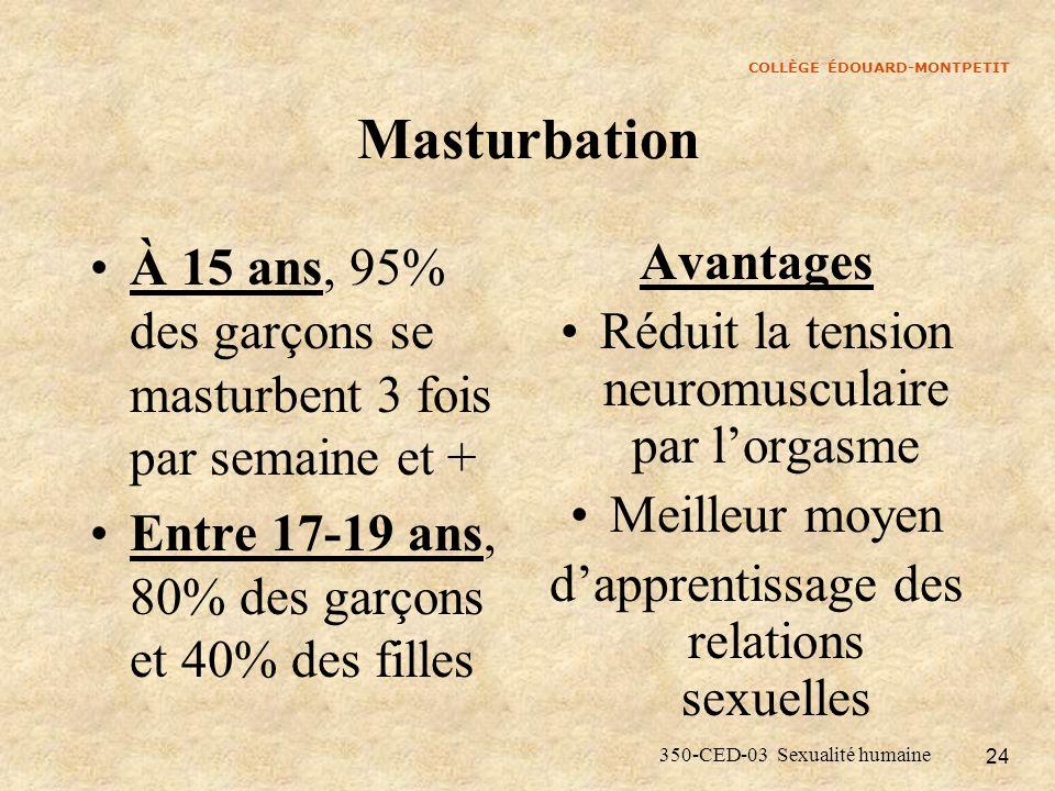 Masturbation À 15 ans, 95% des garçons se masturbent 3 fois par semaine et + Entre 17-19 ans, 80% des garçons et 40% des filles.