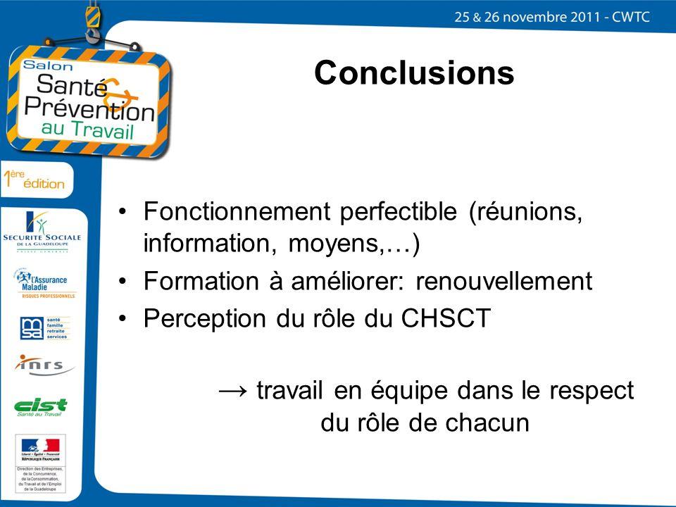 Conclusions Fonctionnement perfectible (réunions, information, moyens,…) Formation à améliorer: renouvellement.