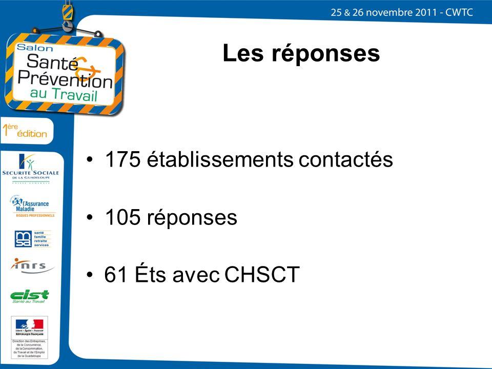 175 établissements contactés 105 réponses 61 Éts avec CHSCT