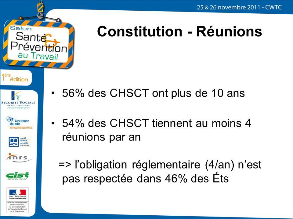 Constitution - Réunions