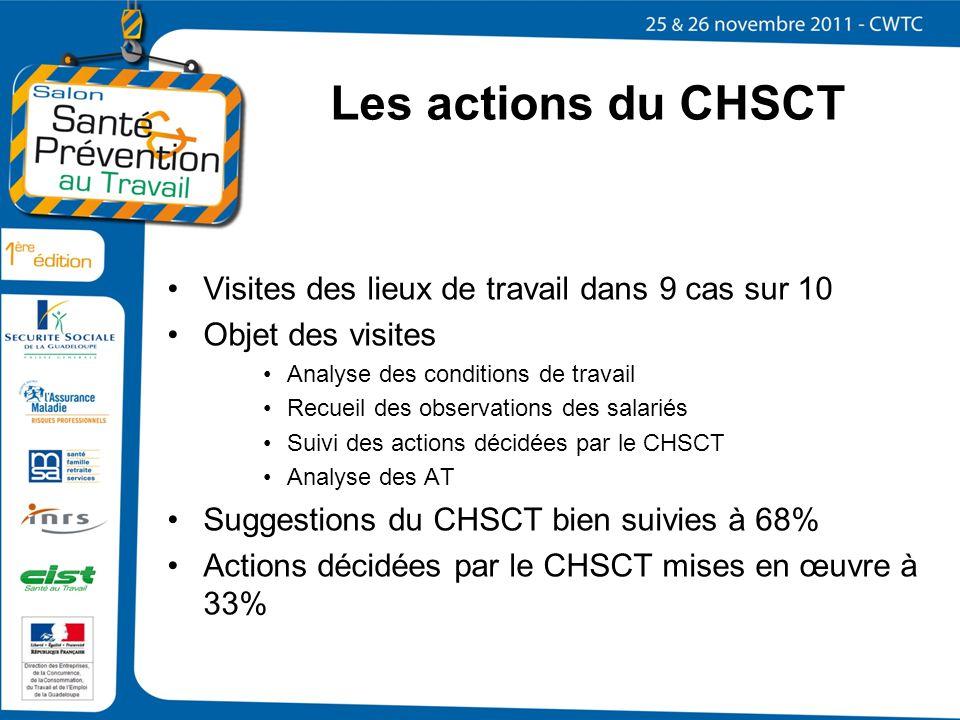 Les actions du CHSCT Visites des lieux de travail dans 9 cas sur 10
