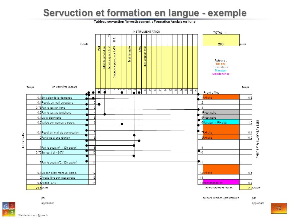 Servuction et formation en langue - exemple