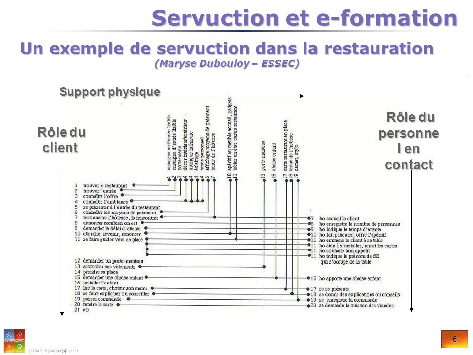 Servuction et e-formation