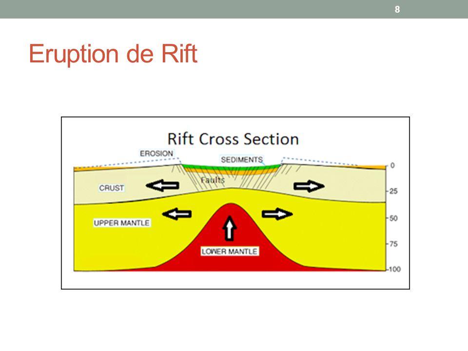 Eruption de Rift
