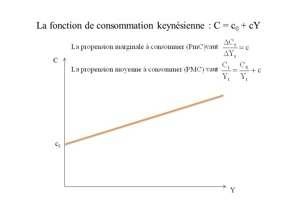 La fonction de consommation keynésienne : C = c0 + cY