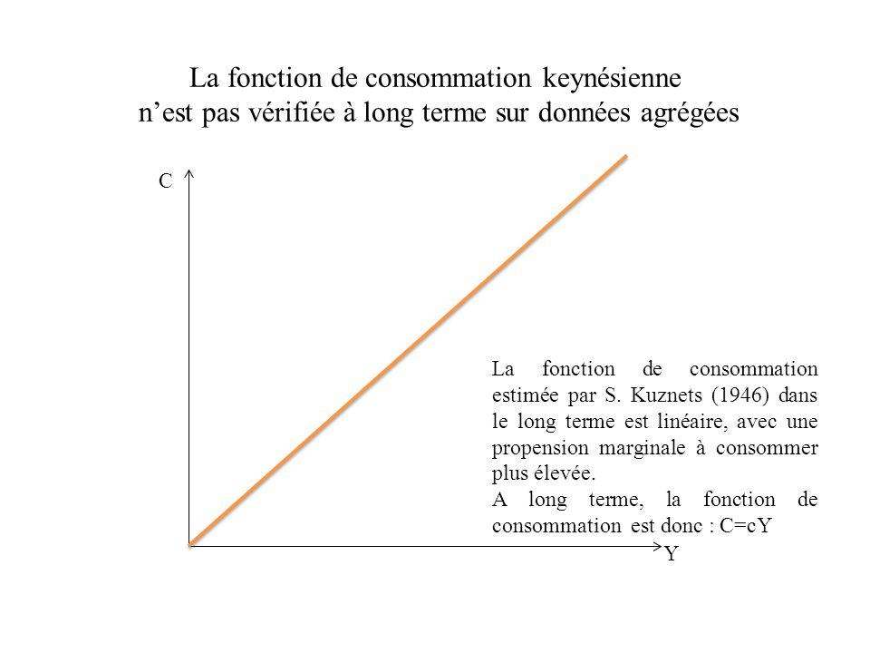 La fonction de consommation keynésienne n'est pas vérifiée à long terme sur données agrégées