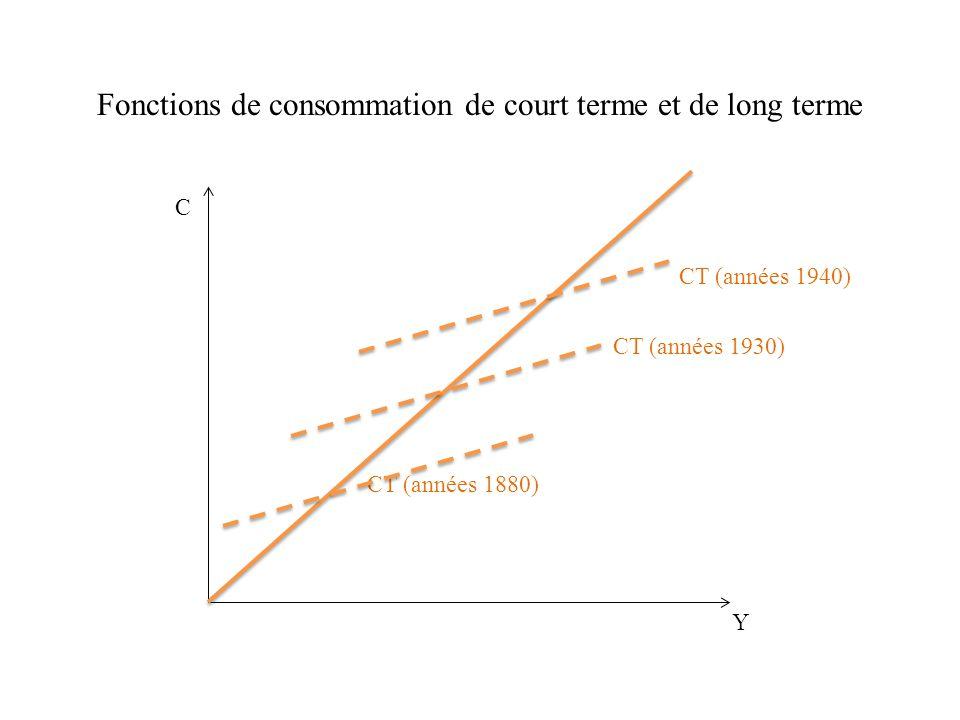 Fonctions de consommation de court terme et de long terme