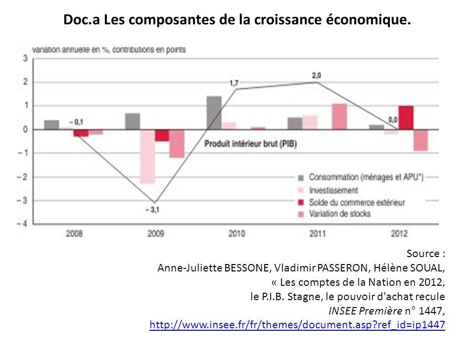 Doc.a Les composantes de la croissance économique.