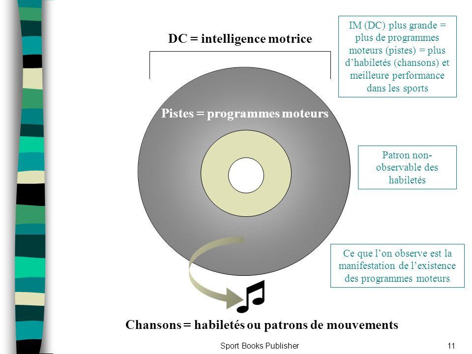  DC = intelligence motrice Pistes = programmes moteurs
