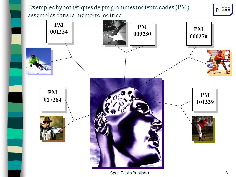 Exemples hypothétiques de programmes moteurs codés (PM) assemblés dans la mémoire motrice
