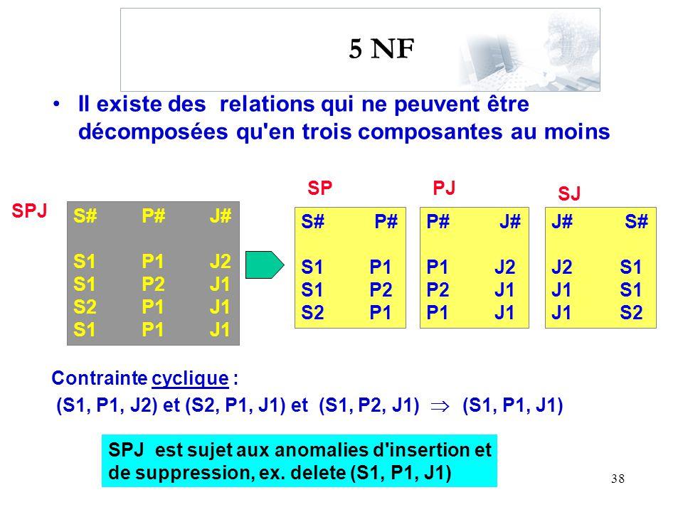 5 NF Il existe des relations qui ne peuvent être décomposées qu en trois composantes au moins. SP.