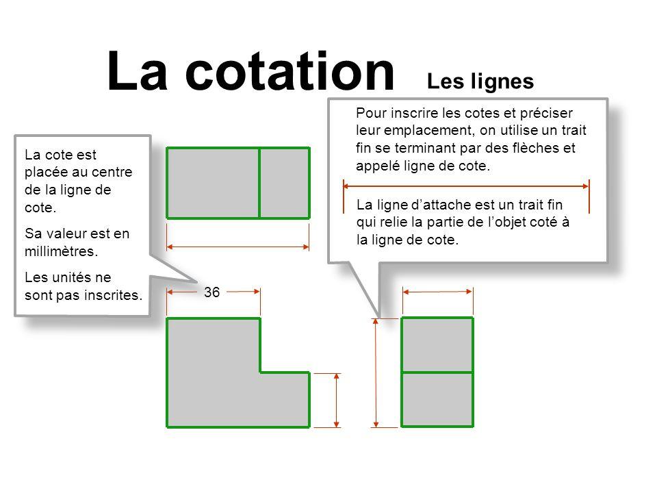 La cotation Les lignes.