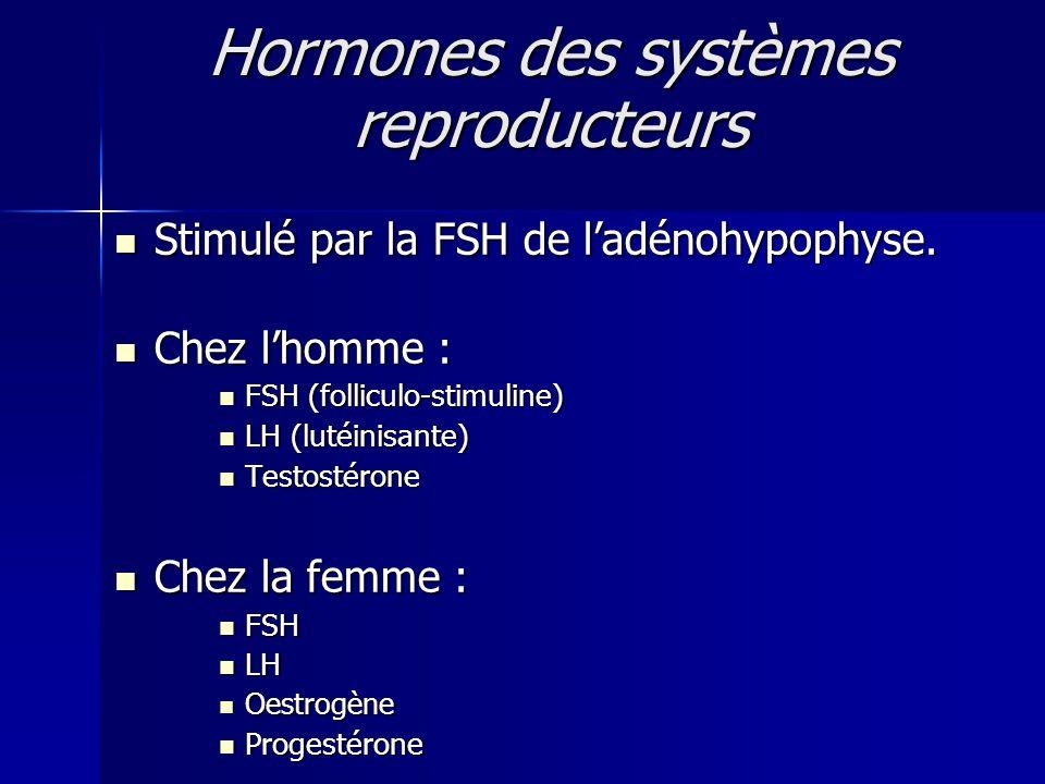 Hormones des systèmes reproducteurs