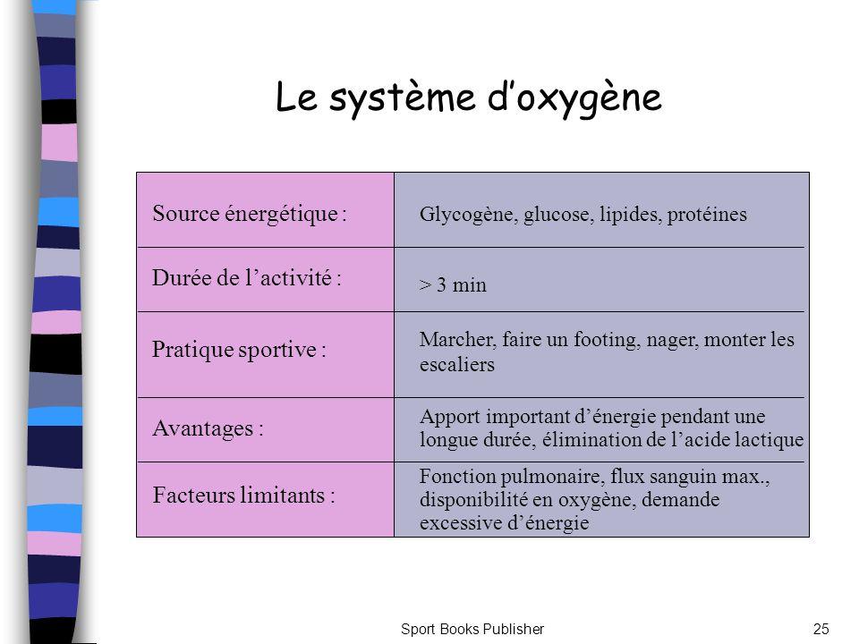 Le système d'oxygène Source énergétique : Durée de l'activité :