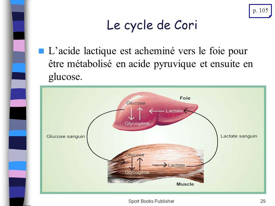 p. 105 Le cycle de Cori. L'acide lactique est acheminé vers le foie pour être métabolisé en acide pyruvique et ensuite en glucose.