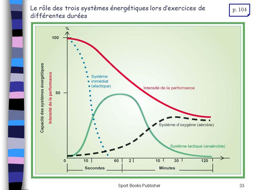 Le rôle des trois systèmes énergétiques lors d'exercices de différentes durées