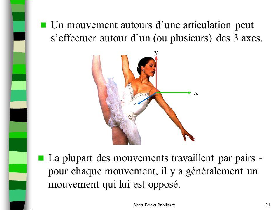 Un mouvement autours d'une articulation peut s'effectuer autour d'un (ou plusieurs) des 3 axes.